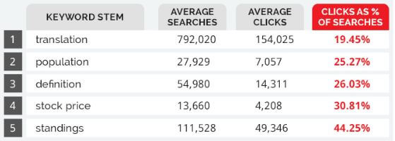 Recent Study Shows What Search Terms are Among the Best and Worst for Click-Through